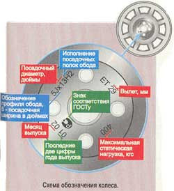 Колесные диски автомобилей